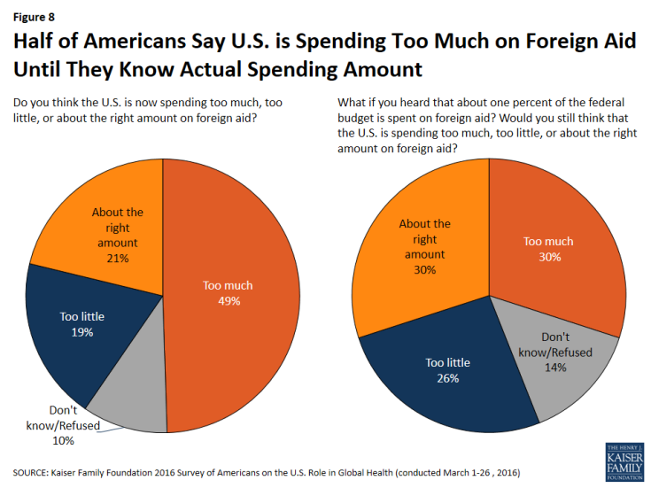 Figure 8: Figure 8: Half of Americans Say U.S. is Spending Too Much on Foreign Aid Until They Know Actual Spending Amount