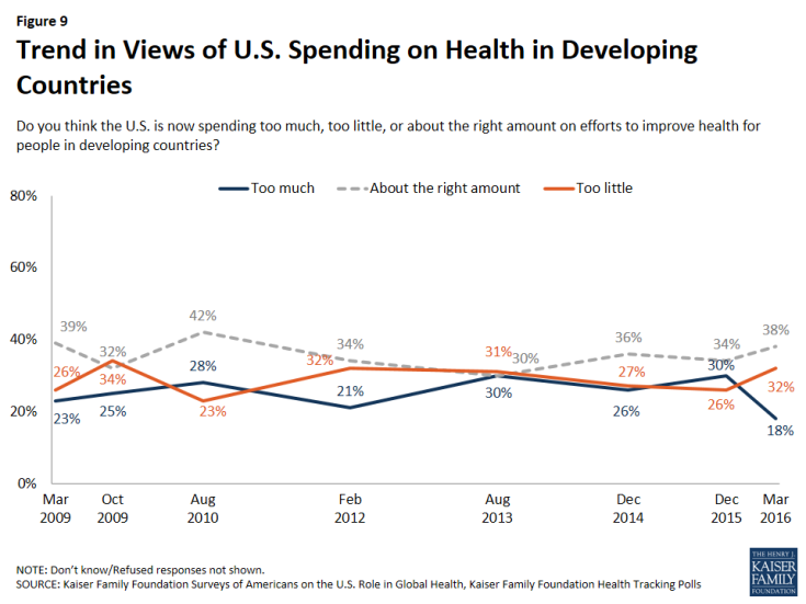Figure 9: Figure 9: Trend in Views of U.S. Spending on Health in Developing Countries