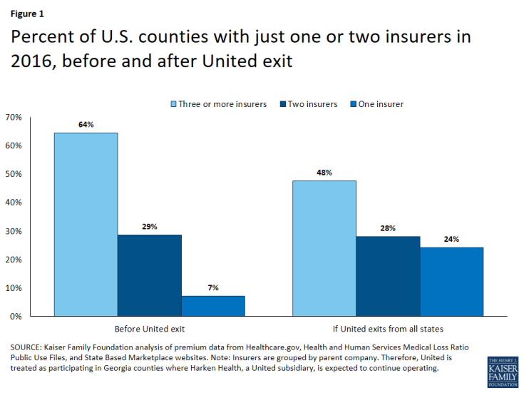 Figure 1: Percent of U.S. counties with just one or two insurers in 2016, before and after United exit