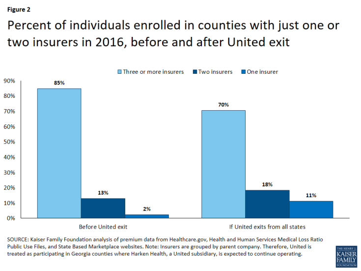 Figure 2: Percent of individuals enrolled in counties with just one or two insurers in 2016, before and after United exit