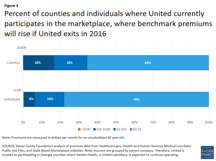 Figure 3: Percent of counties and individuals where United currently participates in the marketplace, where benchmark premiums will rise if United exits in 2016