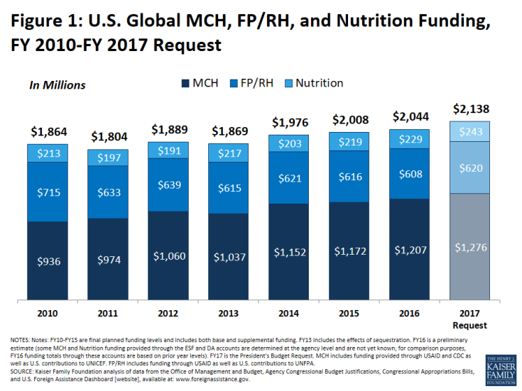 Figure 1: U.S. Global MCH, FP/RH, and Nutrition Funding, FY 2010-FY 2017 Request