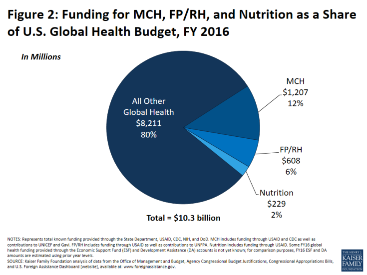Figure 2: Funding for MCH, FP/RH, and Nutrition as a Share of U.S. Global Health Budget, FY 2016