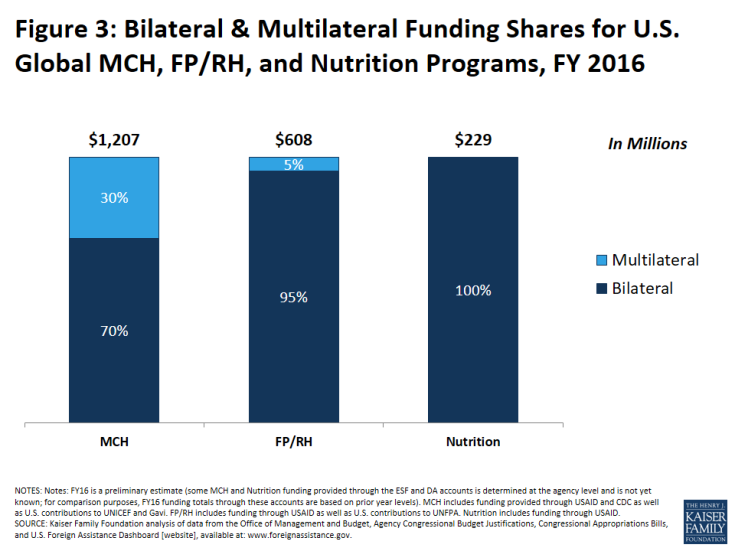 Figure 3: Bilateral & Multilateral Funding Shares for U.S. Global MCH, FP/RH, and Nutrition Programs, FY 2016