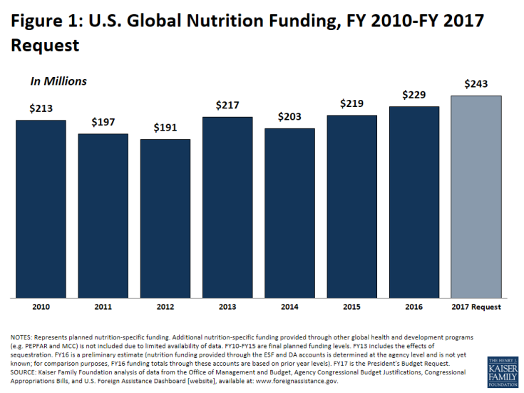 Figure 1: U.S. Global Nutrition Funding, FY 2010-FY 2017 Request