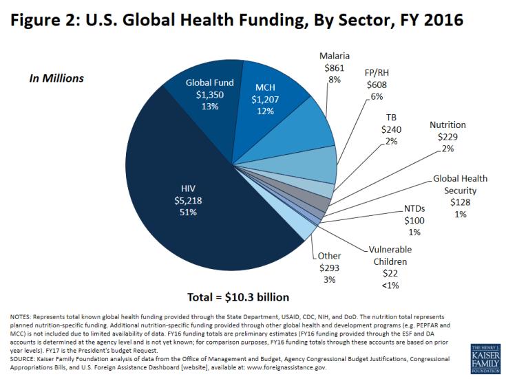 Figure 2: U.S. Global Health Funding, By Sector, FY 2016