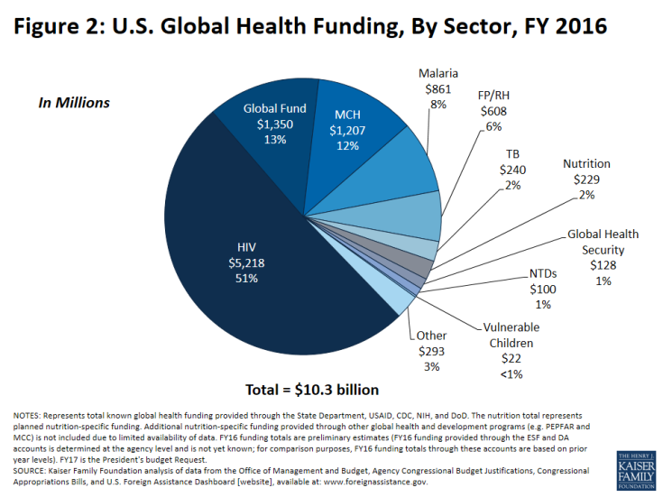 Figure 2: U.S. Global Health Funding, By Sector, FY 2016