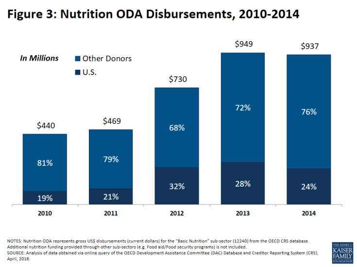 Figure 3: Nutrition ODA Disbursements, 2010-2014