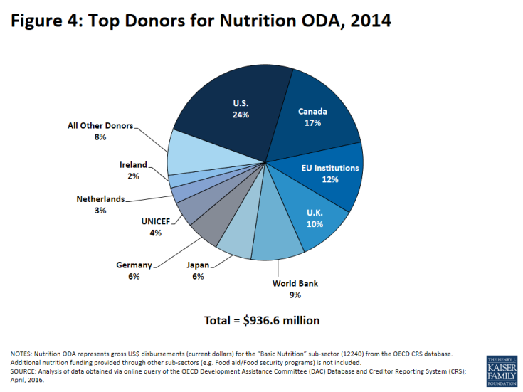 Figure 4: Top Donors for Nutrition ODA, 2014