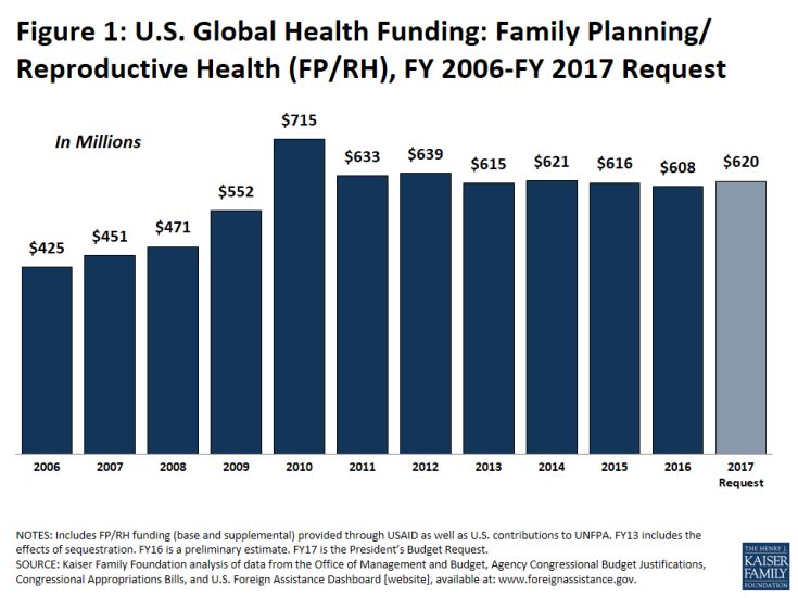 Figure 1: U.S. Global Health Funding: Family Planning/Reproductive Health (FP/RH), FY 2006-FY 2017 Request