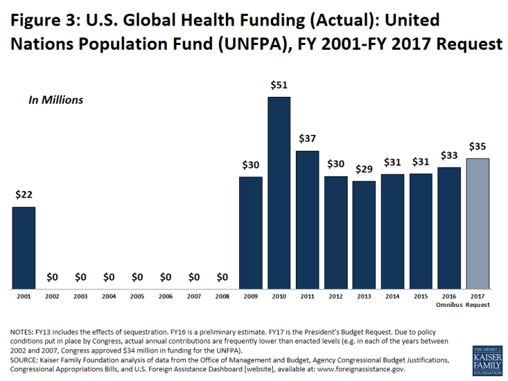 Figure 3: U.S. Global Health Funding (Actual): United Nations Population Fund (UNFPA), FY 2001-FY 2017 Request