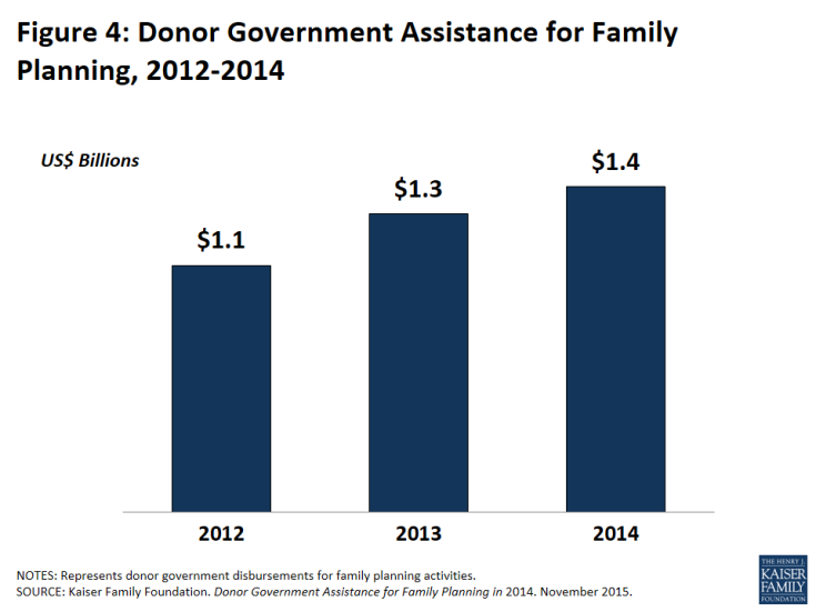 Figure 4: Donor Government Assistance for Family Planning, 2012-2014
