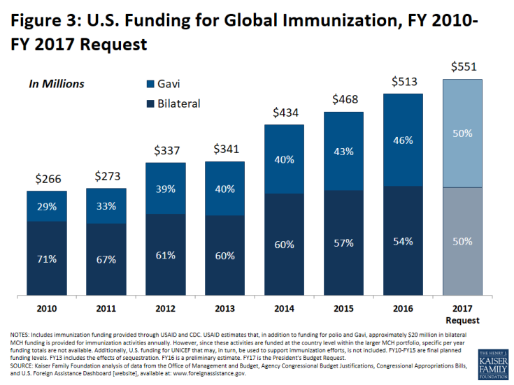 Figure 3: U.S. Funding for Global Immunization, FY 2010-FY 2017 Request