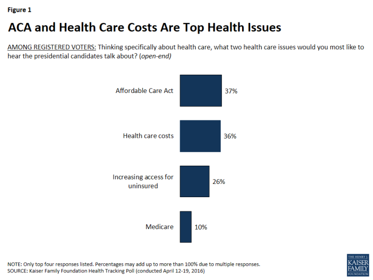 Figure 1: ACA and Health Care Costs Are Top Health Issues