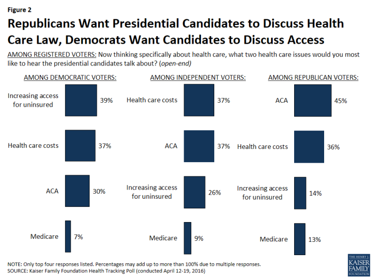 Figure 2: Republicans Want Presidential Candidates to Discuss Health Care Law, Democrats Want Candidates to Discuss Access