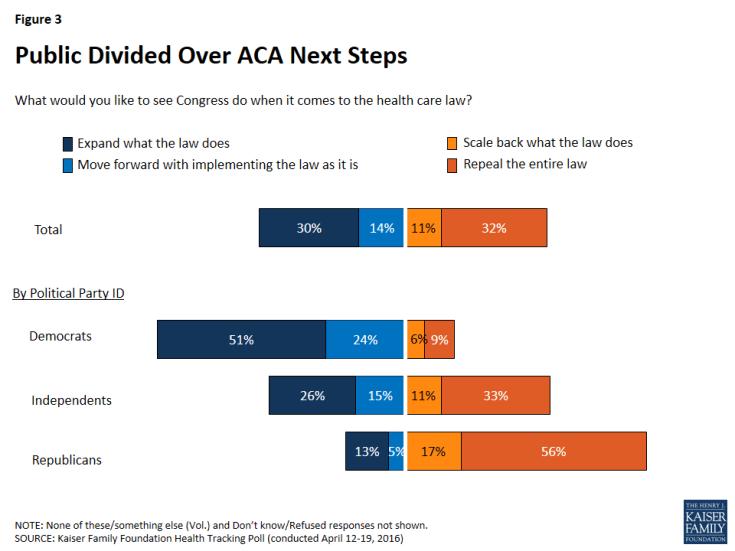 Figure 3: Public Divided Over ACA Next Steps
