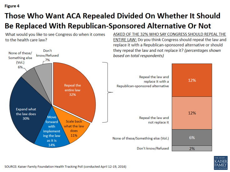 Figure 4: Those Who Want ACA Repealed Divided On Whether It Should Be Replaced With Republican-Sponsored Alternative Or Not