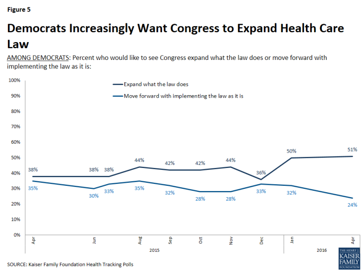 Figure 5: Democrats Increasingly Want Congress to Expand Health Care Law