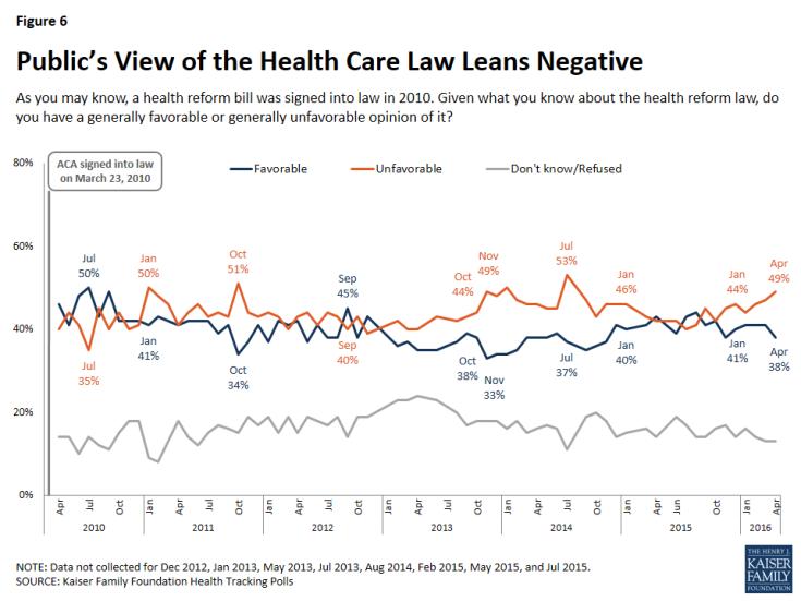 Figure 6: Public's View of the Health Care Law Leans Negative