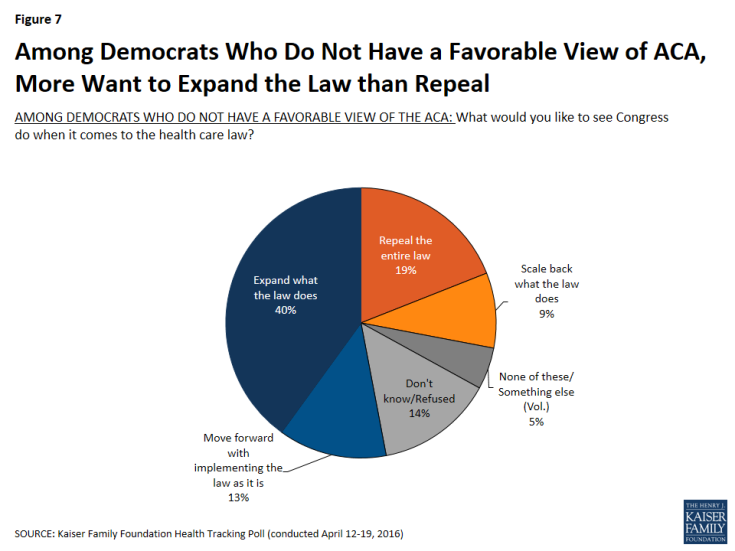 Figure 7: Among Democrats Who Do Not Have a Favorable View of ACA, More Want to Expand the Law than Repeal