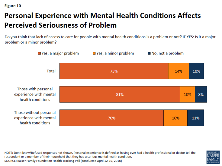 Figure 10: Personal Experience with Mental Health Conditions Affects Perceived Seriousness of Problem
