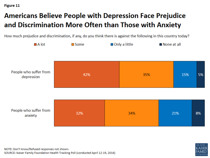 Figure 11: Americans Believe People with Depression Face Prejudice and Discrimination More Often than Those with Anxiety