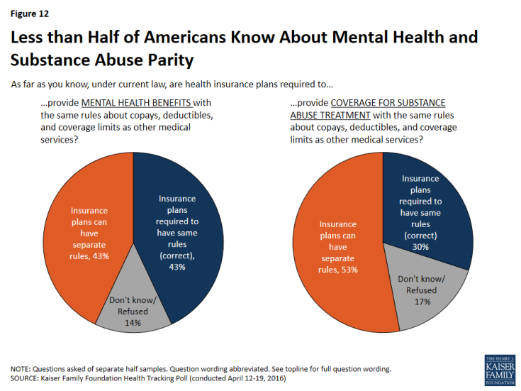 Figure 12: Less than Half of Americans Know About Mental Health and Substance Abuse Parity