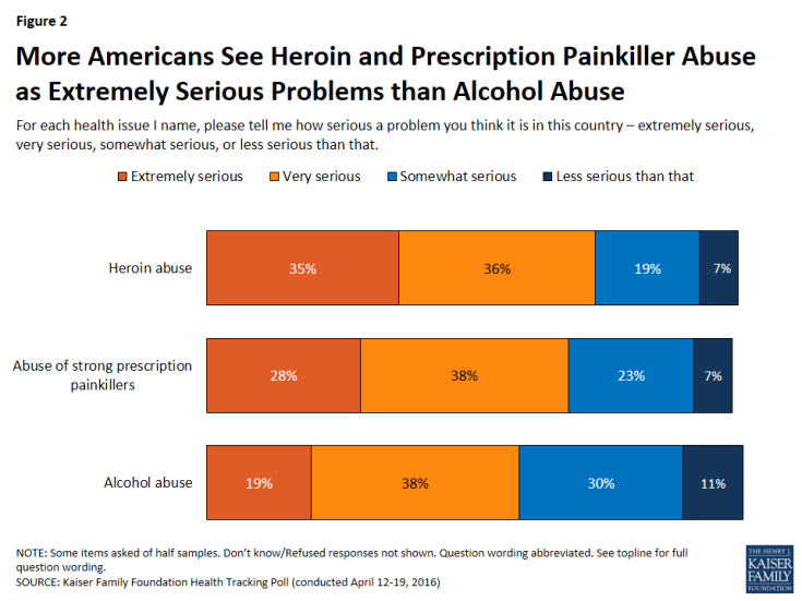 Figure 2: More Americans See Heroin and Prescription Painkiller Abuse as Extremely Serious Problems than Alcohol Abuse
