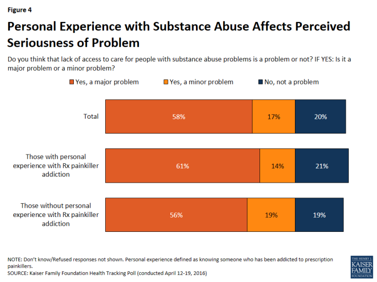 Figure 4: Personal Experience with Substance Abuse Affects Perceived Seriousness of Problem