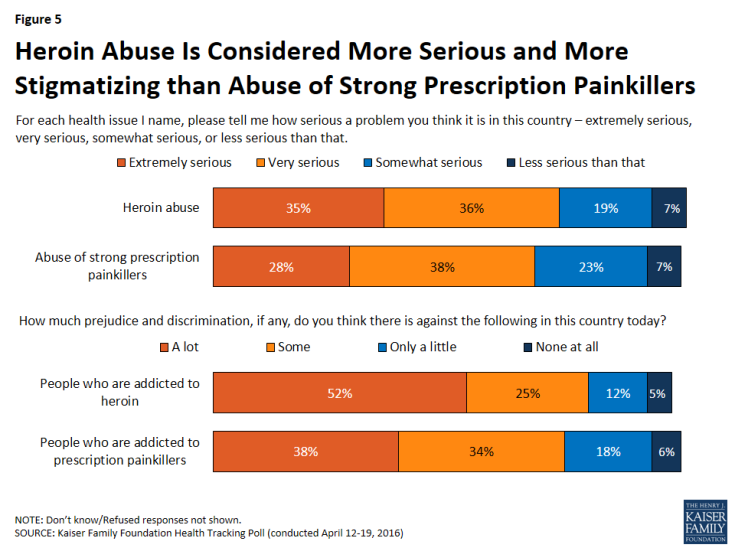 Figure 5: Heroin Abuse Is Considered More Serious and More Stigmatizing than Abuse of Strong Prescription Painkillers