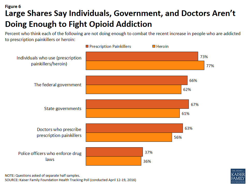 Figure 6: Large Shares Say Individuals, Government, and Doctors Aren't Doing Enough to Fight Opioid Addiction