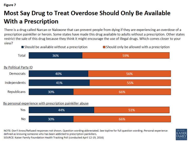 Figure 7: Most Say Drug to Treat Overdose Should Only Be Available With a Prescription