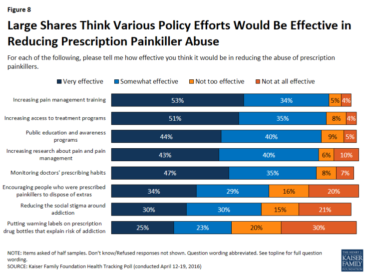 Figure 8: Large Shares Think Various Policy Efforts Would Be Effective in Reducing Prescription Painkiller Abuse
