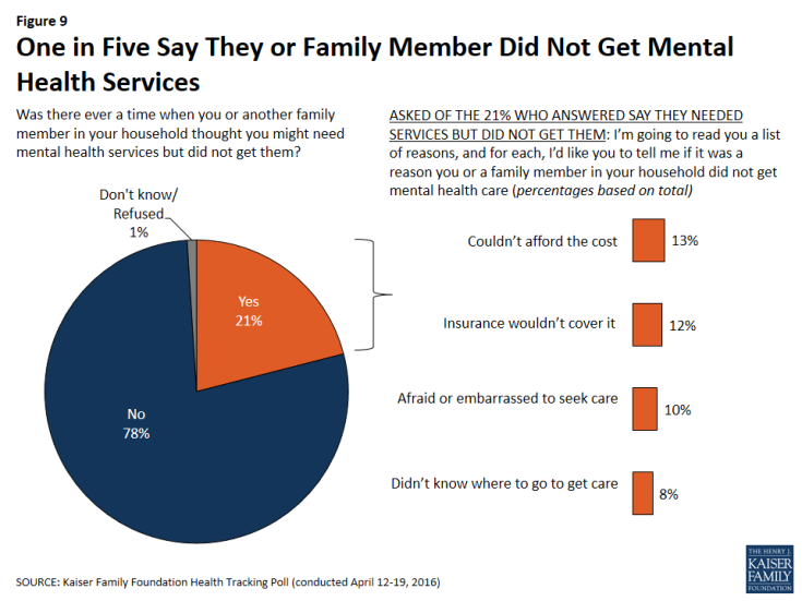 Figure 9: One in Five Say They or Family Member Did Not Get Mental Health Services