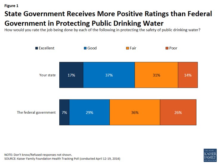 Figure 1: State Government Receives More Positive Ratings than Federal Government in Protecting Public Drinking Water