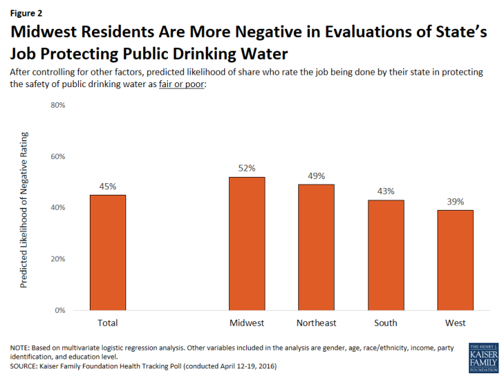 Figure 2: Midwest Residents Are More Negative in Evaluations of State's Job Protecting Public Drinking Water