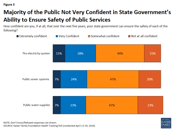 Figure 3: Majority of the Public Not Very Confident in State Government's Ability to Ensure Safety of Public Services