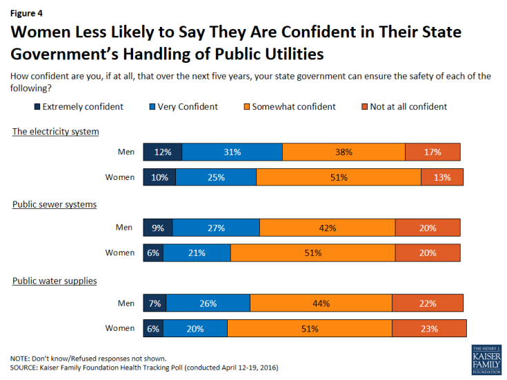 Figure 4: Women Less Likely to Say They Are Confident in Their State Government's Handling of Public Utilities