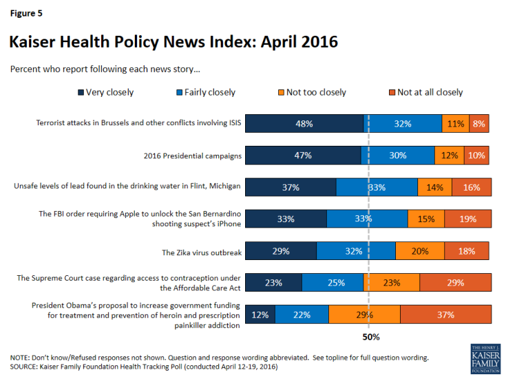 Figure 5: Kaiser Health Policy News Index: April 2016