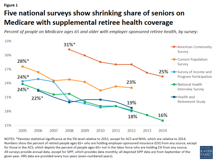 Figure 1: Five national surveys show shrinking share of seniors on Medicare with supplemental retiree health coverage