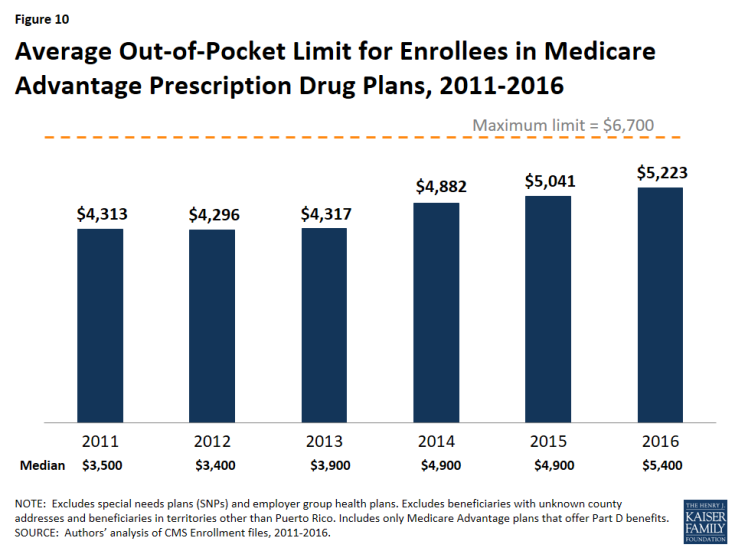 Figure 10: Average Out-of-Pocket Limit for Enrollees in Medicare Advantage Prescription Drug Plans, 2011-2016