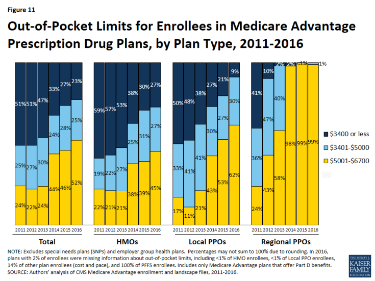 Figure 11: Out-of-Pocket Limits for Enrollees in Medicare Advantage Prescription Drug Plans, by Plan Type, 2011-2016