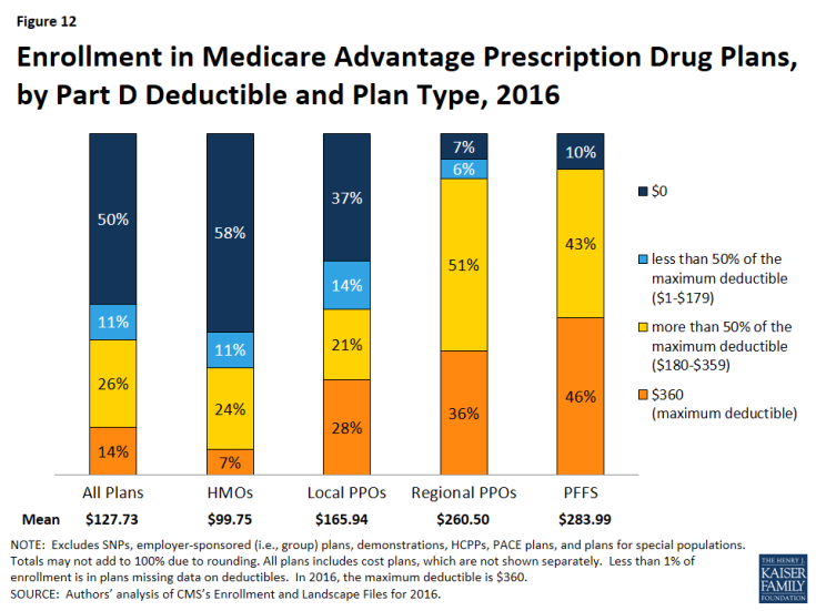 Figure 12: Enrollment in Medicare Advantage Prescription Drug Plans, by Part D Deductible and Plan Type, 2016