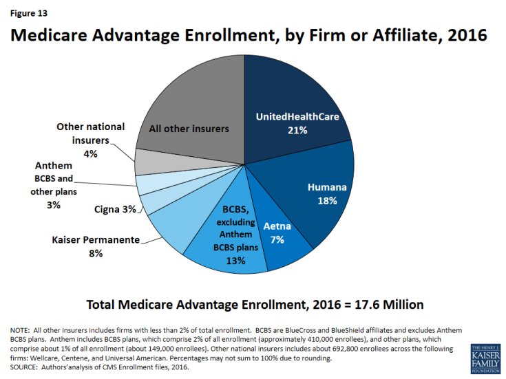 Figure 13: Medicare Advantage Enrollment, by Firm or Affiliate, 2016