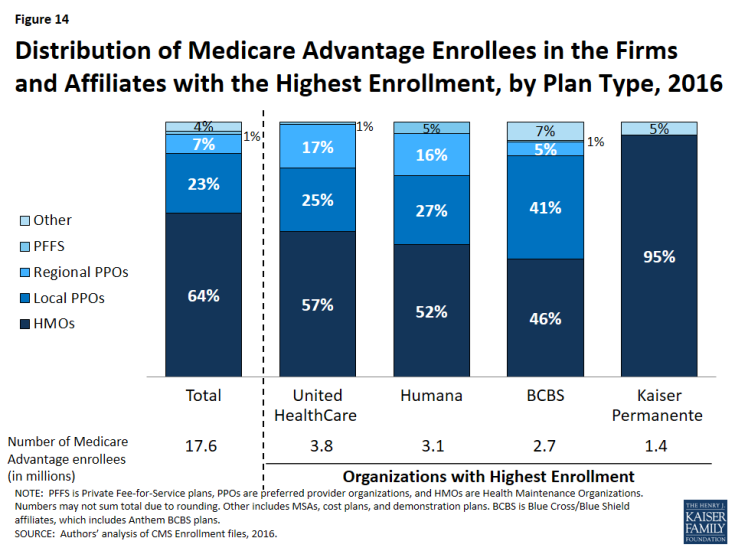 Figure 14: Distribution of Medicare Advantage Enrollees in the Firms and Affiliates with the Highest Enrollment, by Plan Type, 2016
