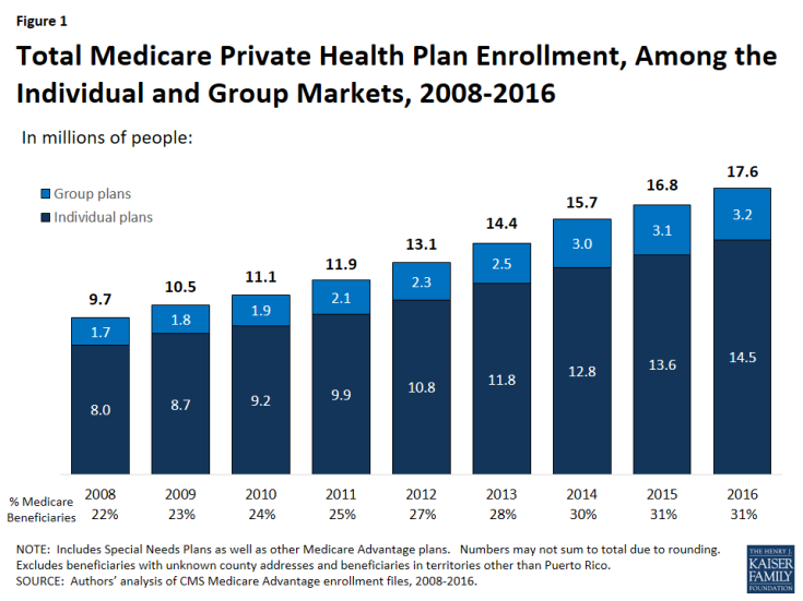 Figure 1: Total Medicare Private Health Plan Enrollment, Among the Individual and Group Markets, 2008-2016