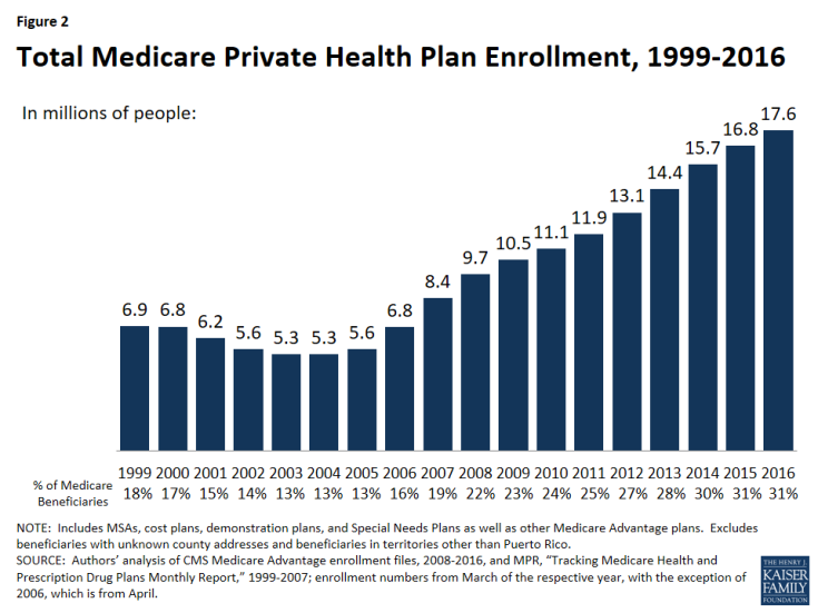 Figure 2: Total Medicare Private Health Plan Enrollment, 1999-2016