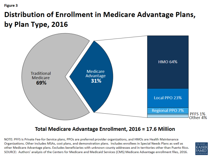 Figure 3: Distribution of Enrollment in Medicare Advantage Plans, by Plan Type, 2016