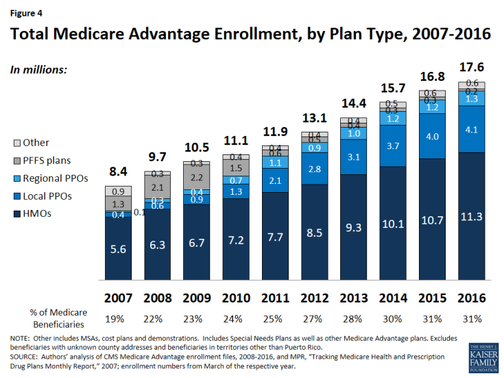 Figure 4: Total Medicare Advantage Enrollment, by Plan Type, 2007-2016
