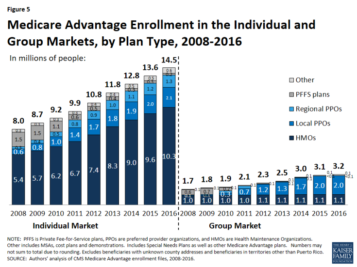 Figure 5: Medicare Advantage Enrollment in the Individual and Group Markets, by Plan Type, 2008-2016